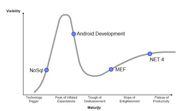 Hype Cycle Graph for July 2010